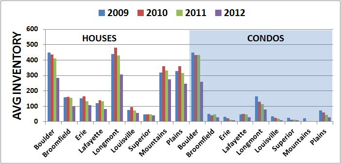 2009-2012 Avg Inventory YEAR