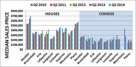 2014-med-sales-price-q2_25